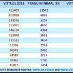 Formula e ndarjes së mandateve, ja sa vota duhen për 1 deputet në Gjirokastër